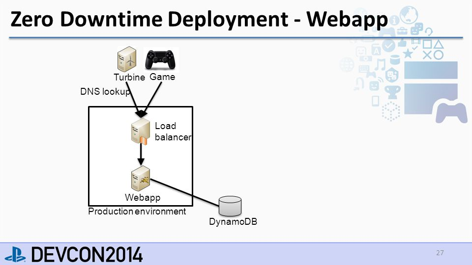 Zero Downtime Deployment - Webapp 27 Turbine Game DynamoDB Load balancer Webapp Production environment DNS lookup