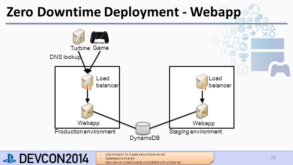 Zero Downtime Deployment - Webapp 28 Turbine Game Load balancer Staging environment Webapp DynamoDB Load balancer Webapp Production environment DNS lookup -Use Amazon to create second server set -Database is shared -New server is backwards compatible with old server