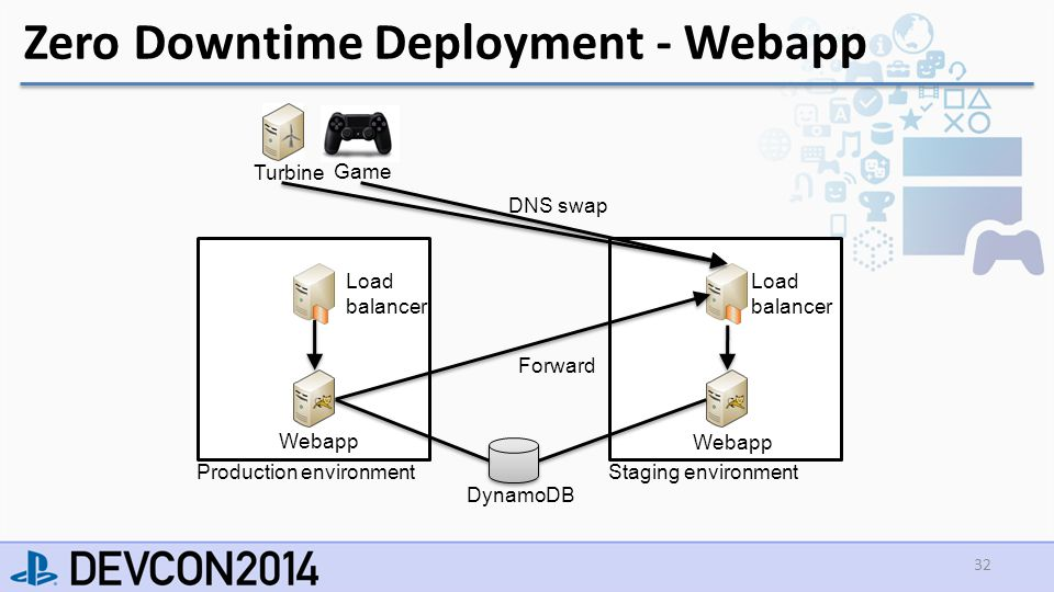 Zero Downtime Deployment - Webapp 32 Turbine Game Load balancer Staging environment Webapp DynamoDB Load balancer Webapp Production environment Forward DNS swap
