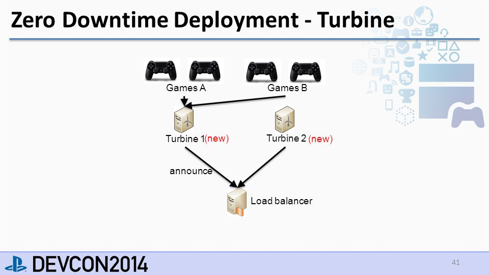 Load balancer Zero Downtime Deployment - Turbine 41 Turbine 1 Turbine 2 Games A Games B announce (new)