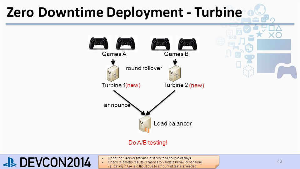 Load balancer Zero Downtime Deployment - Turbine 43 Turbine 1 Turbine 2 Games A Games B announce round rollover (new) Do A/B testing.