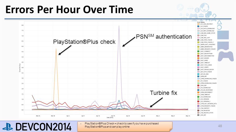 Errors Per Hour Over Time 48 PlayStation®Plus check PSN SM authentication Turbine fix -PlayStation®Plus Check = check to see if you have purchased PlayStation®Plus and can play online