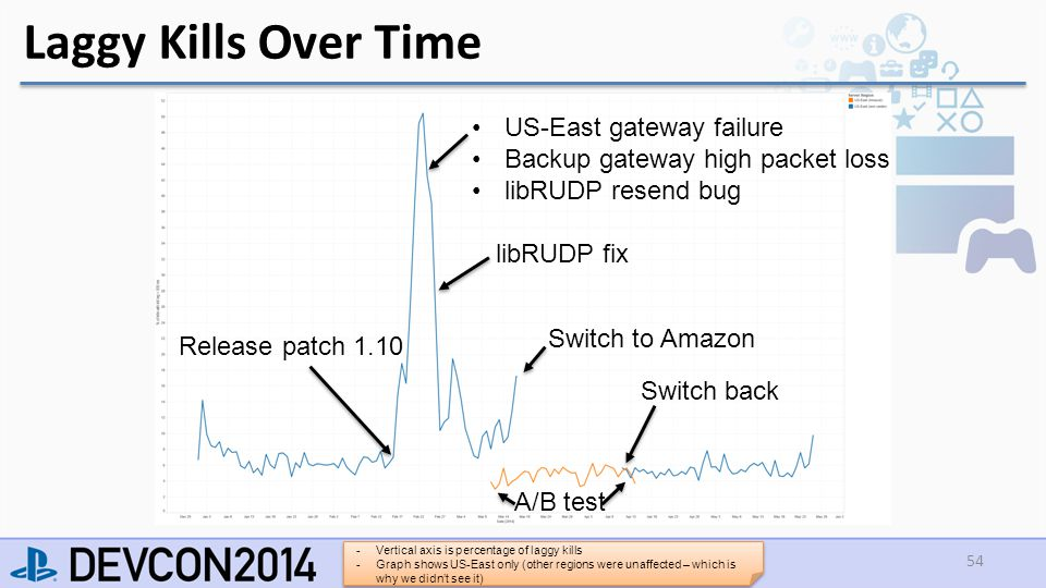 Laggy Kills Over Time 54 US-East gateway failure Backup gateway high packet loss libRUDP resend bug A/B test Switch back Switch to Amazon libRUDP fix Release patch 1.10 -Vertical axis is percentage of laggy kills -Graph shows US-East only (other regions were unaffected – which is why we didn't see it)