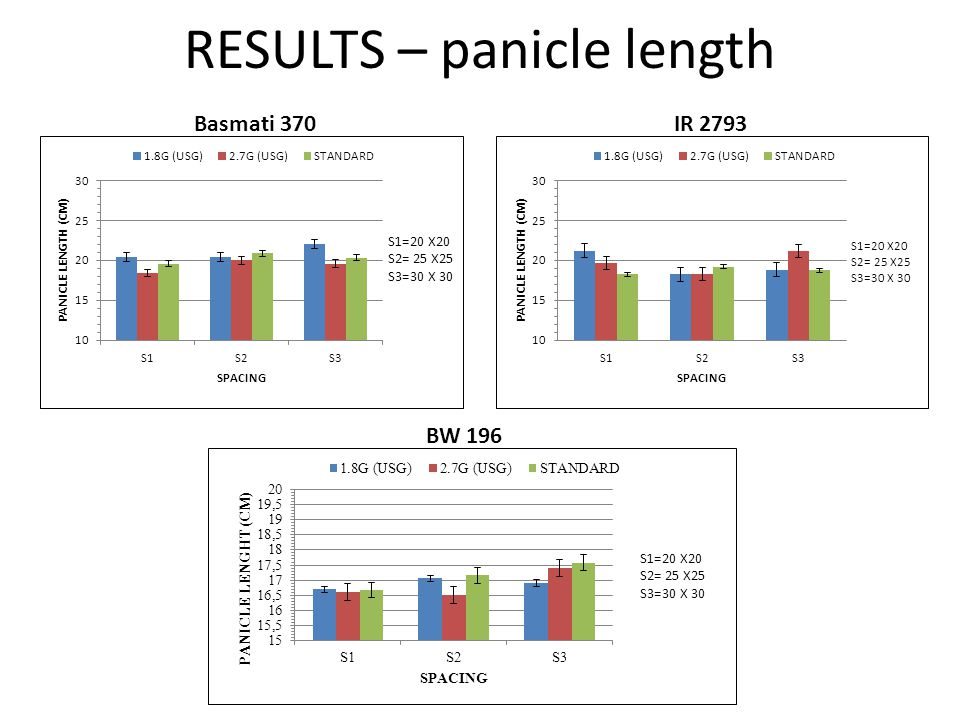 RESULTS – panicle length IR 2793Basmati 370 BW 196