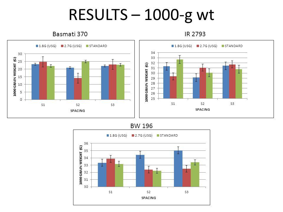 RESULTS – 1000-g wt Basmati 370IR 2793 BW 196