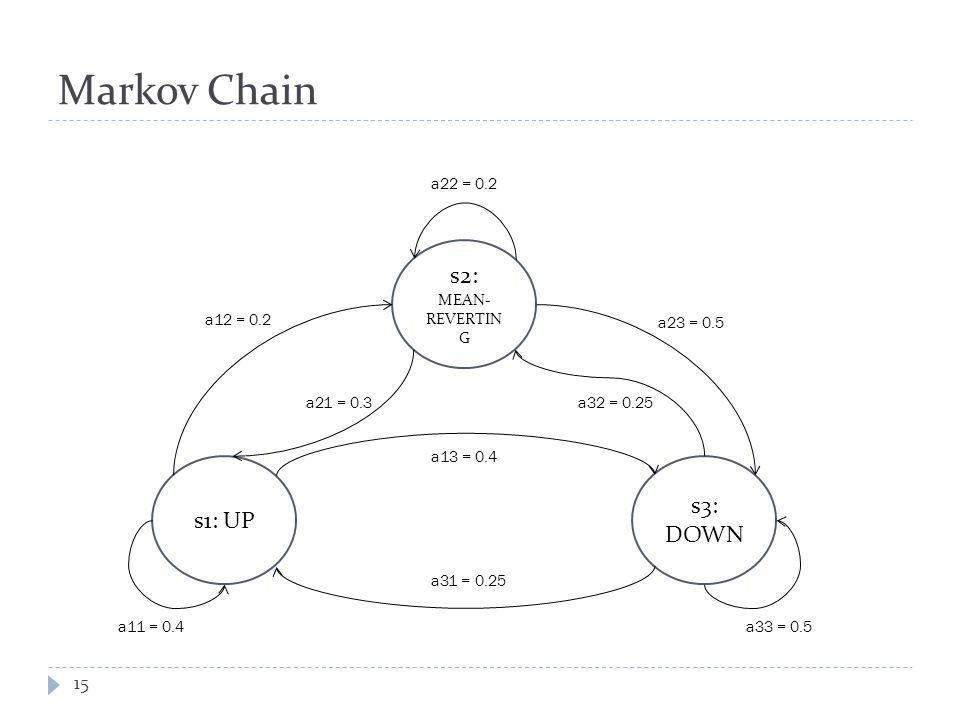 Markov Chain s2: MEAN- REVERTIN G s1: UP s3: DOWN a22 = 0.2 a11 = 0.4a33 = 0.5 a12 = 0.2 a21 = 0.3 a23 = 0.5 a32 = 0.25 a13 = 0.4 a31 = 0.25 15