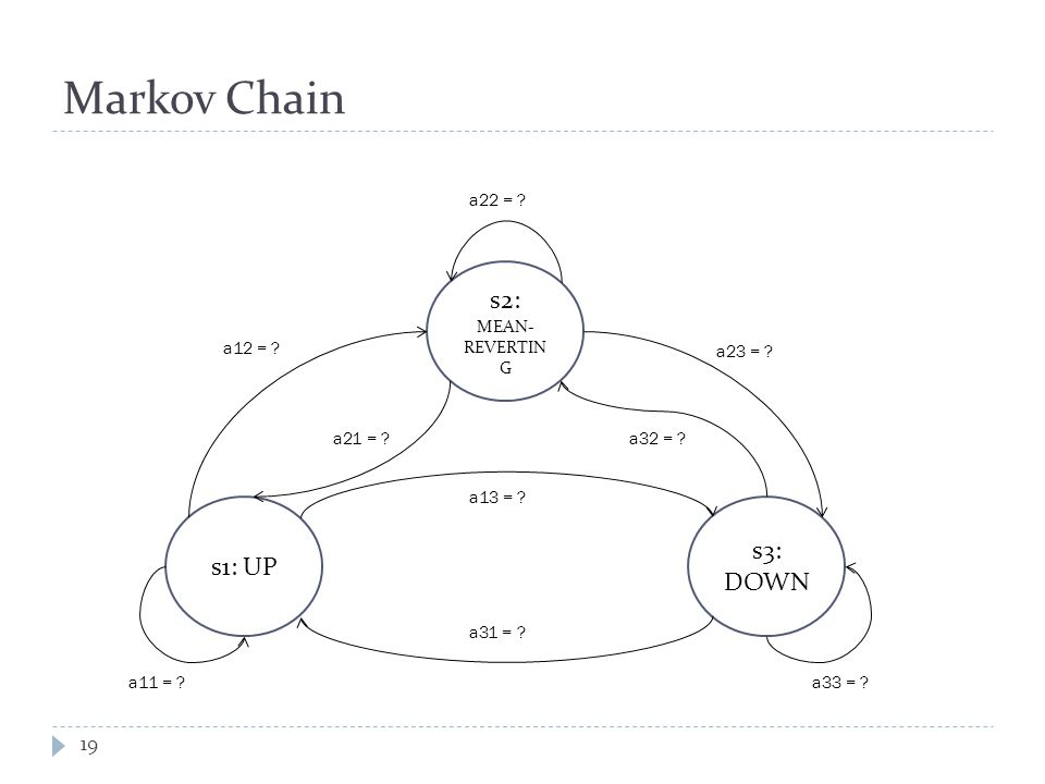 Markov Chain s2: MEAN- REVERTIN G s1: UP s3: DOWN a22 = .