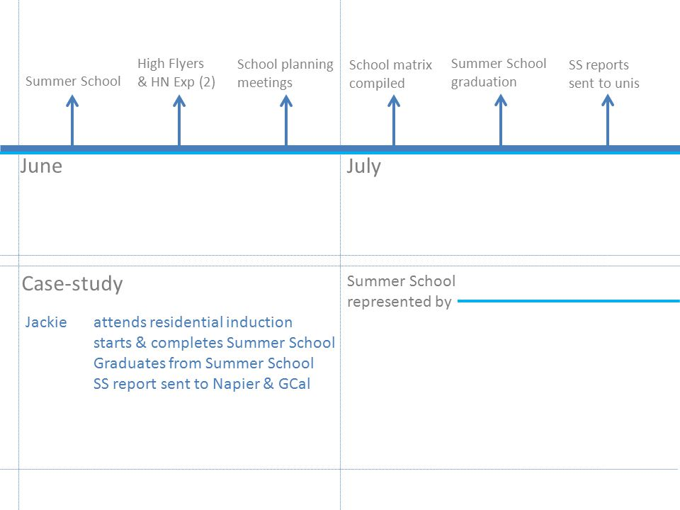 June Case-study July School planning meetings Summer School represented by School matrix compiled SS reports sent to unis High Flyers & HN Exp (2) Summer School graduation Jackie attends residential induction starts & completes Summer School Graduates from Summer School SS report sent to Napier & GCal