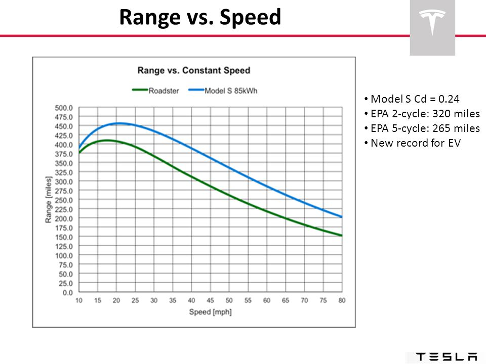 Range vs. Speed Model S Cd = 0.24 EPA 2-cycle: 320 miles EPA 5-cycle: 265 miles New record for EV