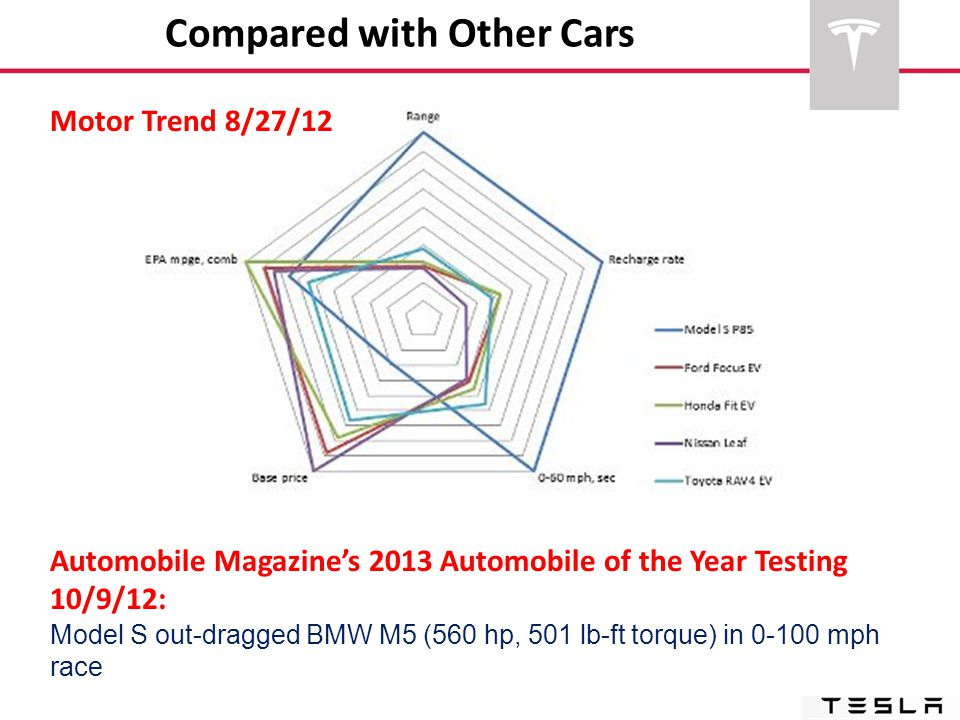 Automobile Magazine's 2013 Automobile of the Year Testing 10/9/12: Model S out-dragged BMW M5 (560 hp, 501 lb-ft torque) in 0-100 mph race Compared wi