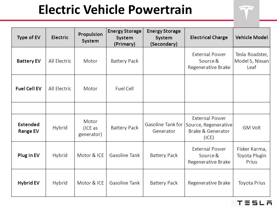 Electric Vehicle Powertrain Type of EVElectric Propulsion System Energy Storage System (Primary) Energy Storage System (Secondary) Electrical ChargeVe