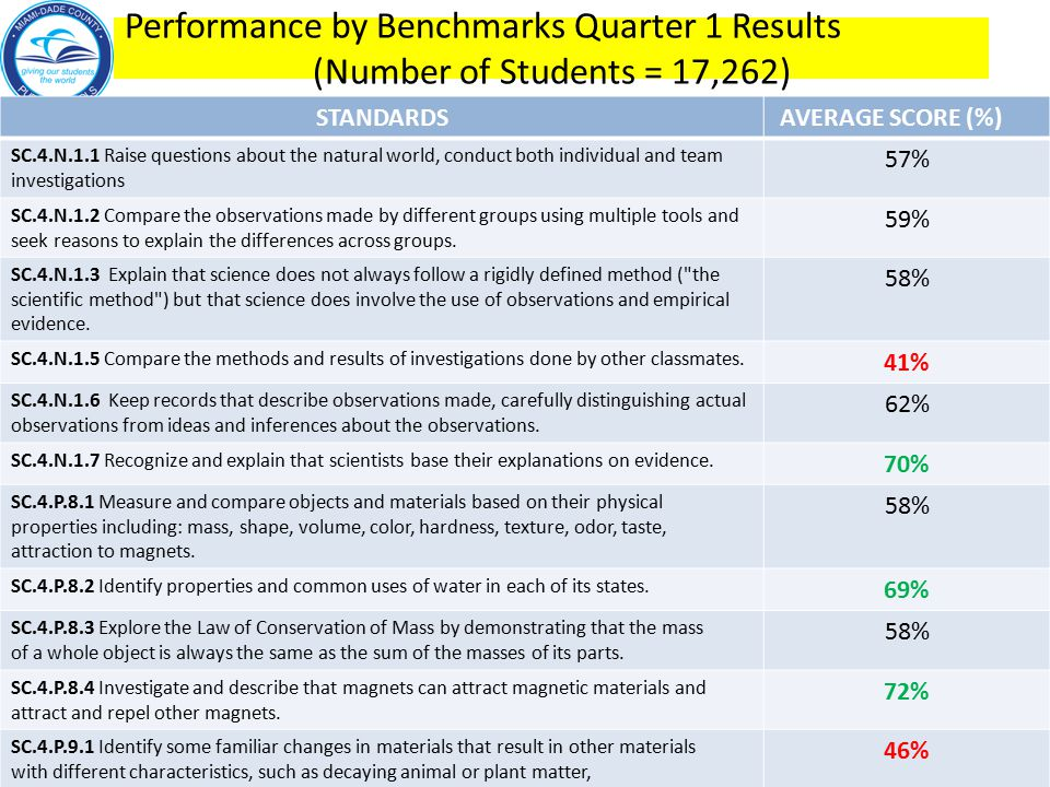 Performance by Benchmarks Quarter 1 Results (Number of Students = 17,262) STANDARDS AVERAGE SCORE (%) SC.4.N.1.1 Raise questions about the natural world, conduct both individual and team investigations 57% SC.4.N.1.2 Compare the observations made by different groups using multiple tools and seek reasons to explain the differences across groups.