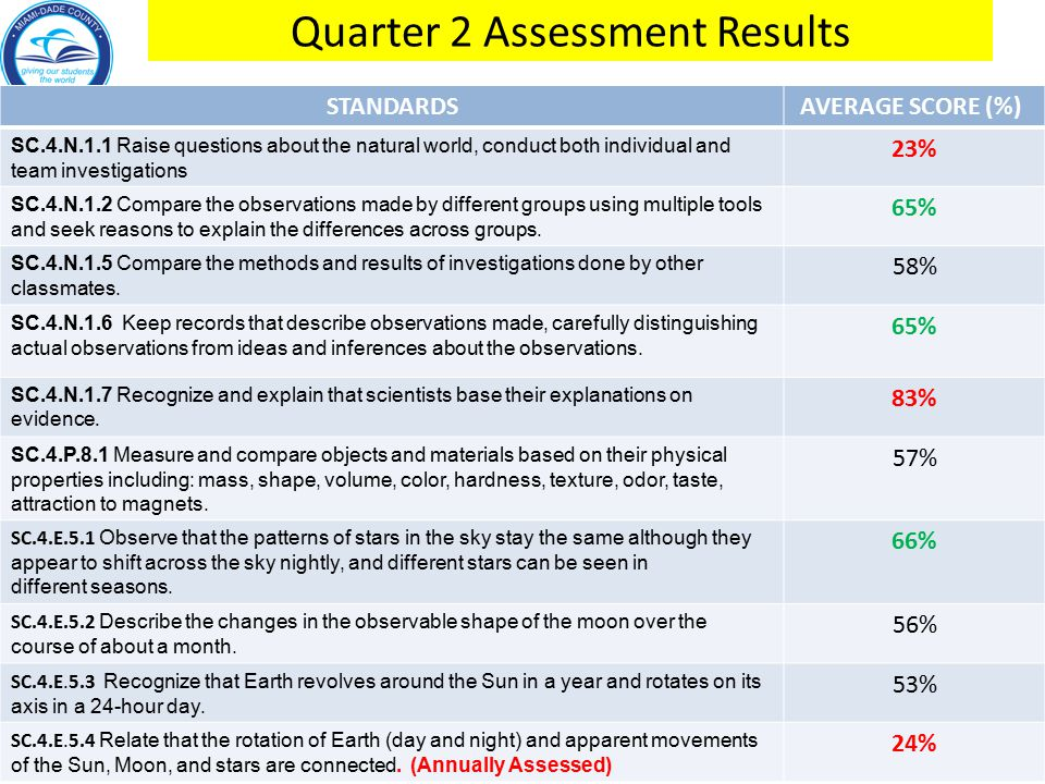 Quarter 2 Assessment Results cont…… STANDARDS AVERAGE SCORE (%) SC.4.E.6.1 Identify the three categories of rocks: igneous, (formed from molten rock);sedimentary (pieces of other rocks and fossilized organisms); and metamorphic (formed from heat and pressure).