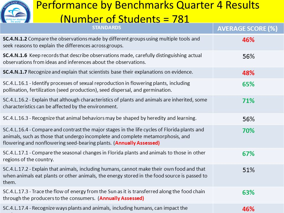 Performance by Benchmarks Quarter 4 Results (Number of Students = 781 STANDARDS AVERAGE SCORE (%) SC.4.N.1.2 Compare the observations made by different groups using multiple tools and seek reasons to explain the differences across groups.