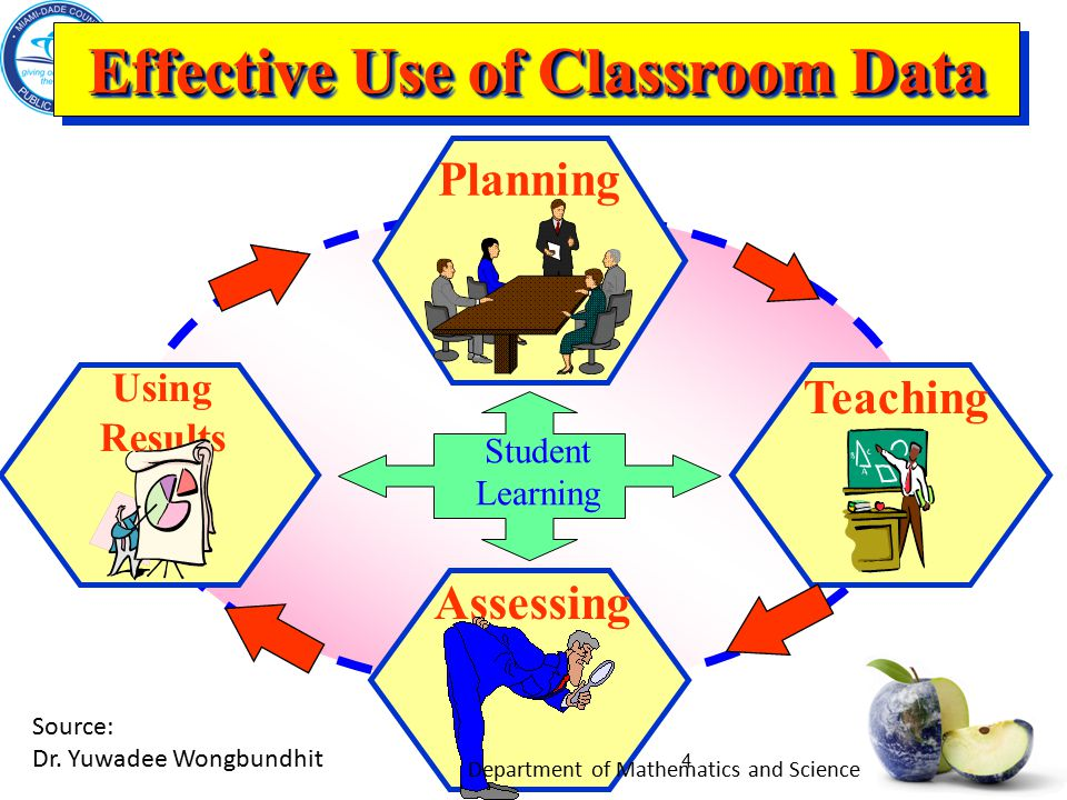4 Effective Use of Classroom Data Teaching Using Results Planning Student Learning Assessing Source: Dr.