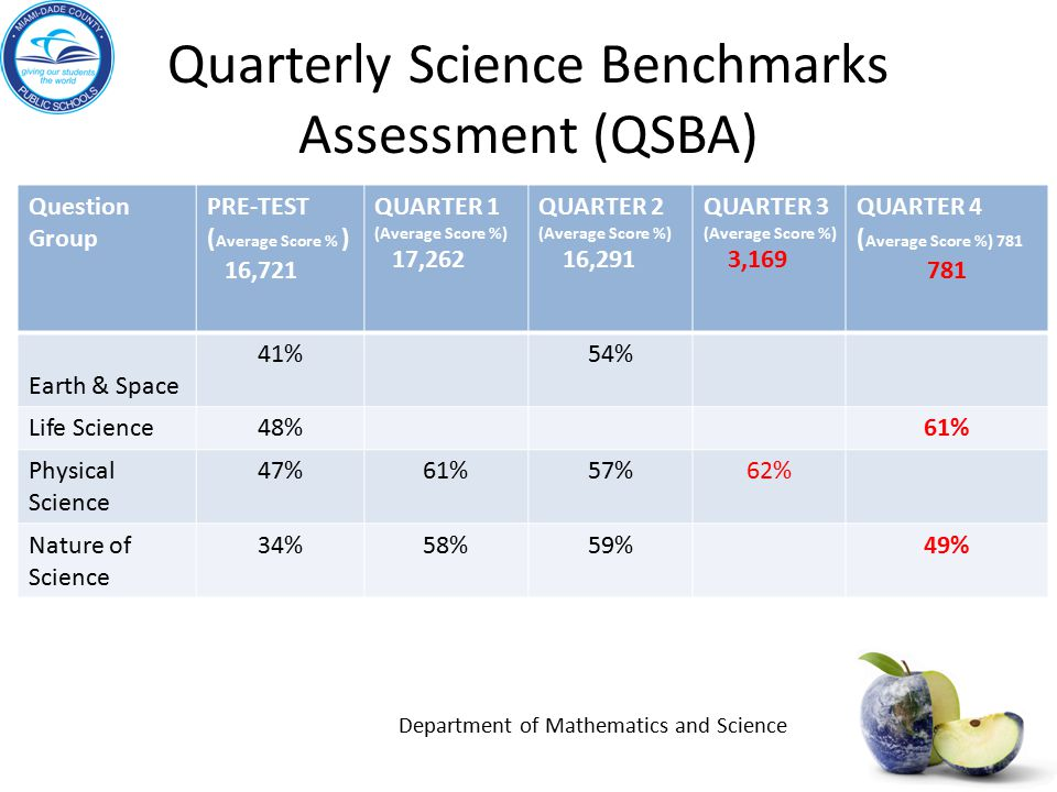 Quarterly Science Benchmarks Assessment (QSBA) Question Group PRE-TEST ( Average Score % ) 16,721 QUARTER 1 (Average Score %) 17,262 QUARTER 2 (Average Score %) 16,291 QUARTER 3 (Average Score %) 3,169 QUARTER 4 ( Average Score %) 781 781 Earth & Space 41%54% Life Science48%61% Physical Science 47%61%57%62% Nature of Science 34%58%59%49% Department of Mathematics and Science