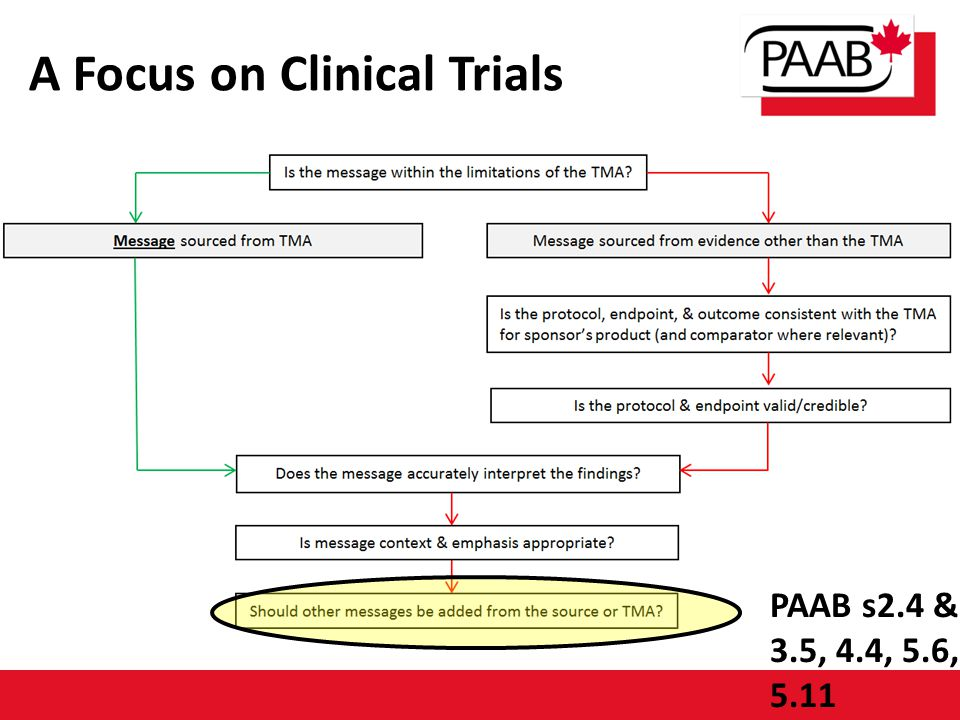 A Focus on Clinical Trials PAAB s2.4 & 3.5, 4.4, 5.6, 5.11