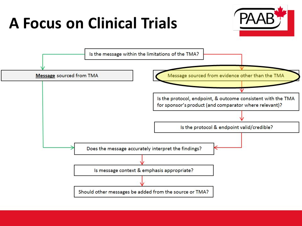 A Focus on Clinical Trials