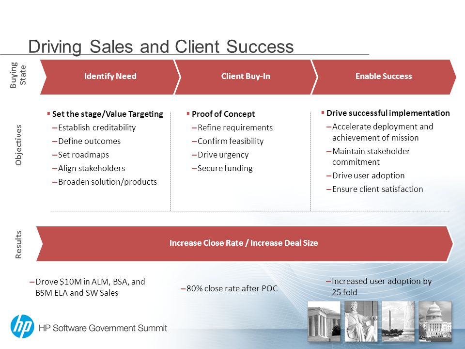 Driving Sales and Client Success Objectives Identify NeedClient Buy-InEnable Success  Set the stage/Value Targeting – Establish creditability – Define outcomes – Set roadmaps – Align stakeholders – Broaden solution/products  Proof of Concept – Refine requirements – Confirm feasibility – Drive urgency – Secure funding Buying State Results – Drove $10M in ALM, BSA, and BSM ELA and SW Sales Increase Close Rate / Increase Deal Size – Increased user adoption by 25 fold – 80% close rate after POC  Drive successful implementation – Accelerate deployment and achievement of mission – Maintain stakeholder commitment – Drive user adoption – Ensure client satisfaction