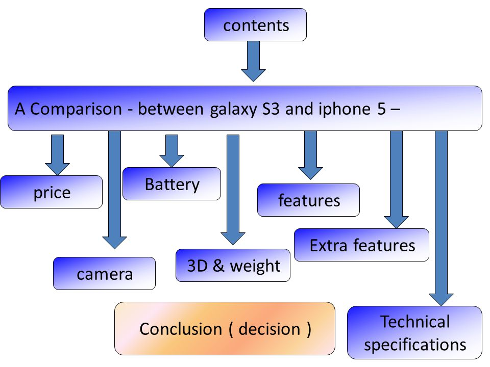 contents A Comparison - between galaxy S3 and iphone 5 – price camera Battery 3D & weight features Technical specifications Conclusion ( decision ) Extra features
