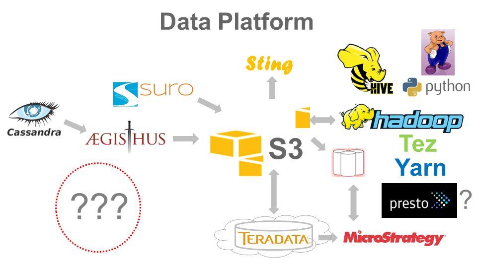 ? S3 Data Platform Tez Yarn ??? Sting
