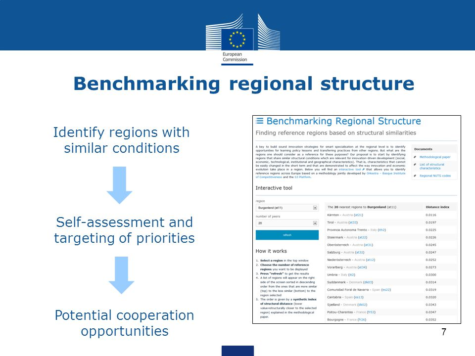 Eye@RIS3 – an online database for RIS3 priorities Enable Regions and Member States to position themselves, To find their unique niches To seek out potential partners for collaboration Categories are not perfect matches Approx 190 regions and more than 800 priorities Specialisation fields are emerging that are related to: Energy Life science ICT Environment Agro-food Tourism Specialisation fields are emerging that are related to: Energy Life science ICT Environment Agro-food Tourism http://s3platform.jrc.ec.europa.eu/map