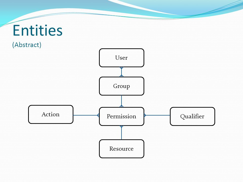 Entities (Abstract) Qualifier User Resource Action Permission Group