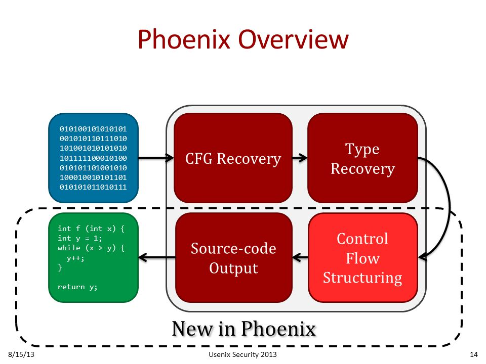 Phoenix Overview 8/15/13Usenix Security 201314 010100101010101 001010110111010 101001010101010 101111100010100 010101101001010 100010010101101 010101011010111 CFG Recovery Type Recovery Control Flow Structuring Source-code Output int f (int x) { int y = 1; while (x > y) { y++; } return y; New in Phoenix