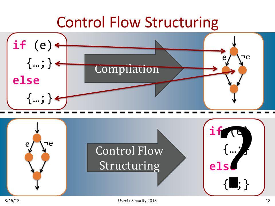 Compilation ¬e e Control Flow Structuring if (e) {…;} else {…;} 8/15/13Usenix Security 201318 if (e) {…;} else {…;} ? ¬e e Control Flow Structuring