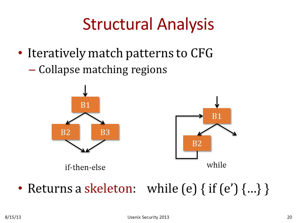 Structural Analysis Iteratively match patterns to CFG – Collapse matching regions Returns a skeleton: while (e) { if (e') {…} } 8/15/13Usenix Security 201320 B2 if-then-else B3 B1 B2 B1 while