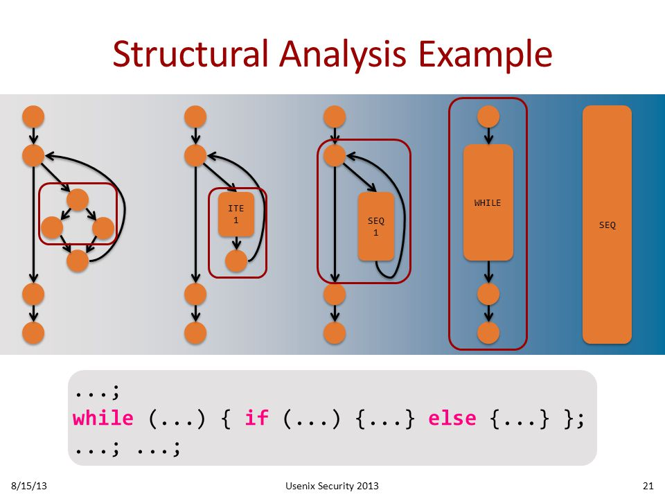 Structural Analysis Example 8/15/13Usenix Security 201321 WHILE SEQ ITE 1 SEQ 1...; while (...) { if (...) {...} else {...} };...;