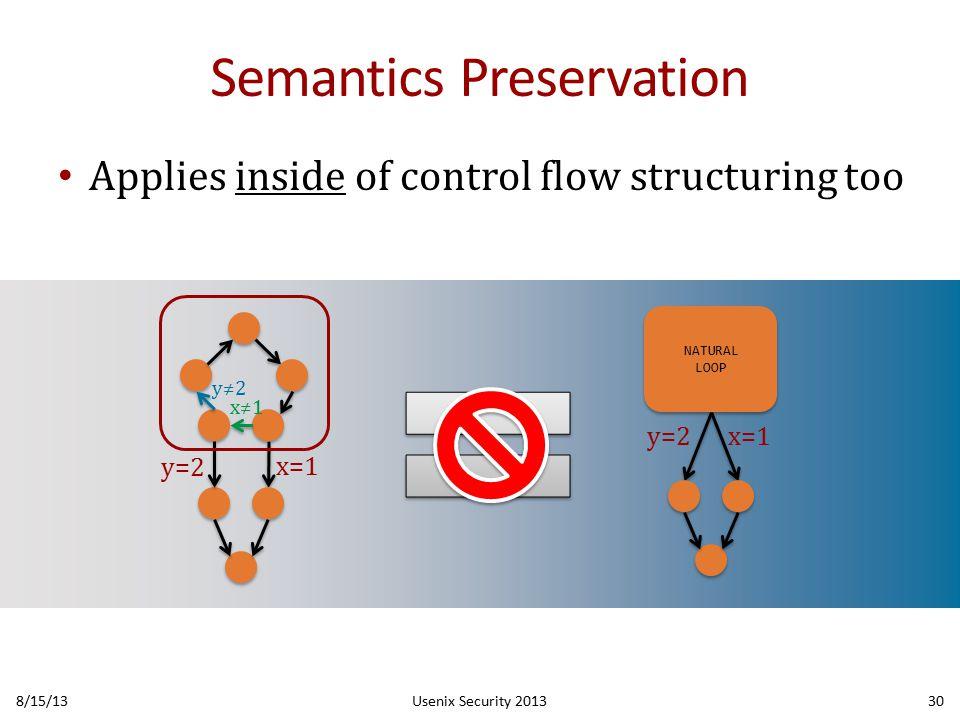 Semantics Preservation Applies inside of control flow structuring too 8/15/13Usenix Security 201330 x=1 y=2 x≠1 y≠2 NATURAL LOOP NATURAL LOOP y=2 x=1