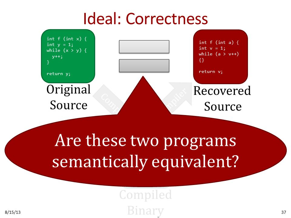Ideal: Correctness 8/15/1337 010100101010101 001010110111010 101001010101010 101111100010100 010101101001010 100010010101101 010101011010111 Compiler Decompiler Compiled Binary int f (int x) { int y = 1; while (x > y) { y++; } return y; int f (int a) { int v = 1; while (a > v++) {} return v; Original Source Recovered Source Are these two programs semantically equivalent