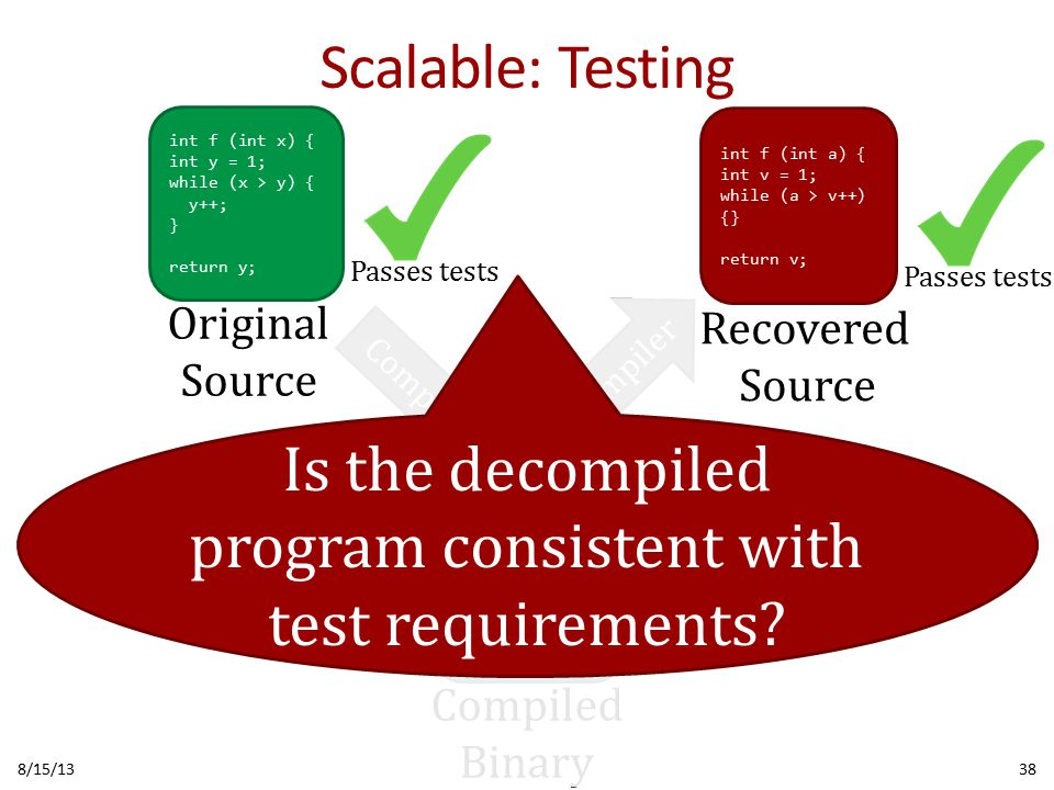Scalable: Testing 8/15/1338 010100101010101 001010110111010 101001010101010 101111100010100 010101101001010 100010010101101 010101011010111 Compiler Decompiler Compiled Binary int f (int x) { int y = 1; while (x > y) { y++; } return y; int f (int a) { int v = 1; while (a > v++) {} return v; Original Source Recovered Source Passes tests Is the decompiled program consistent with test requirements