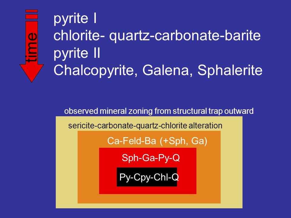 pyrite I chlorite- quartz-carbonate-barite pyrite II Chalcopyrite, Galena, Sphalerite time Py-Cpy-Chl-Q Sph-Ga-Py-Q Ca-Feld-Ba (+Sph, Ga) sericite-carbonate-quartz-chlorite alteration observed mineral zoning from structural trap outward