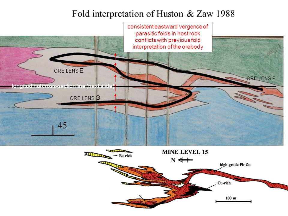 Fold interpretation of Huston & Zaw 1988 consistent eastward vergence of parasitic folds in host rock conflicts with previous fold interpretation of the orebody 45 longitudinal cross-section line (next slide) ORE LENS E ORE LENS G ORE LENS F