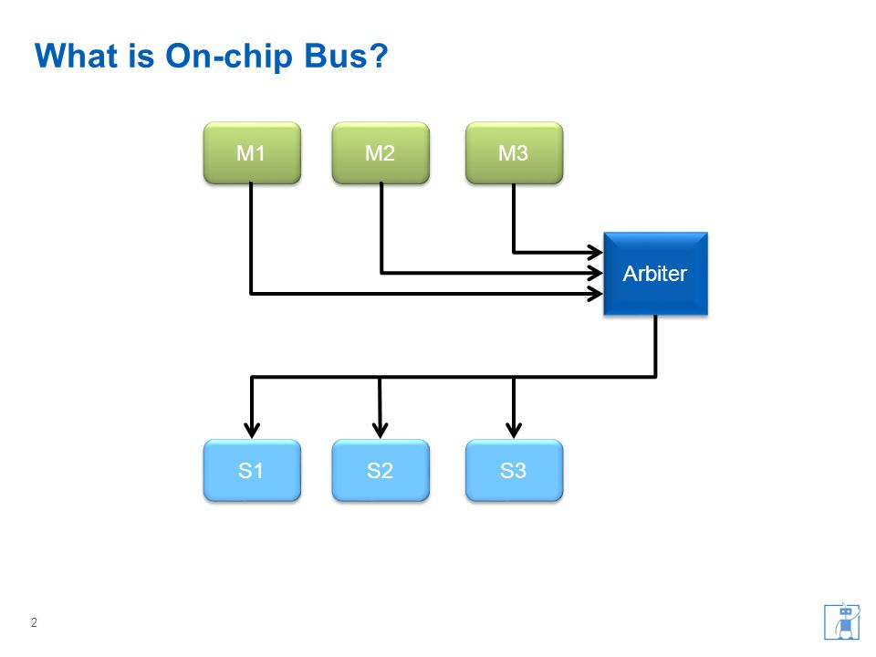 What is On-chip Bus? 2 M1 M3 M2 Arbiter S1 S3 S2