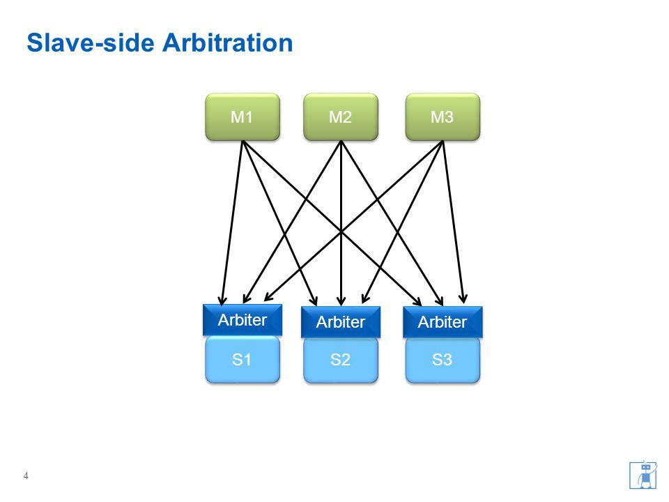 Slave-side Arbitration 4 M1 M3 M2 Arbiter S1 S3 S2 Arbiter