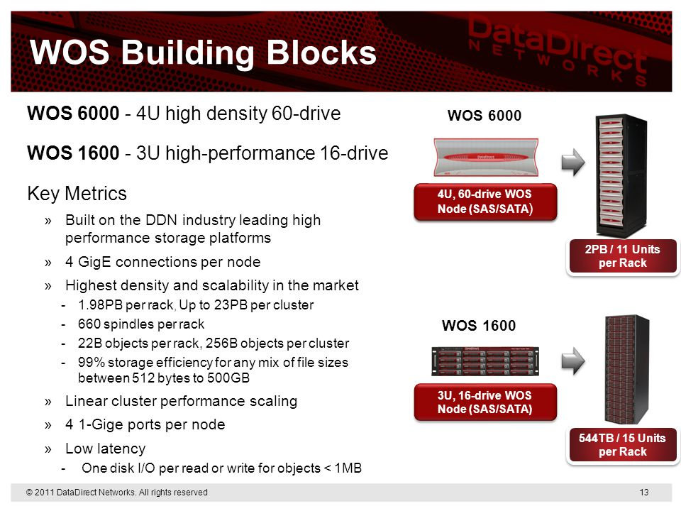 WOS Building Blocks WOS 6000 - 4U high density 60-drive WOS 1600 - 3U high-performance 16-drive Key Metrics »Built on the DDN industry leading high pe