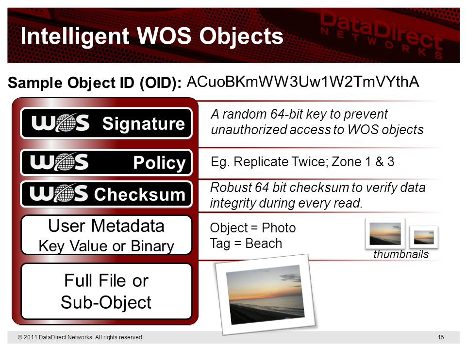 Intelligent WOS Objects Sample Object ID (OID): Eg. Replicate Twice; Zone 1 & 3 Object = Photo Tag = Beach A random 64-bit key to prevent unauthorized