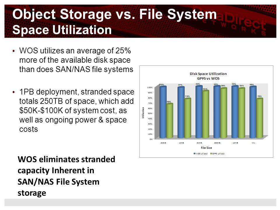 Object Storage vs. File System Space Utilization WOS utilizes an average of 25% more of the available disk space than does SAN/NAS file systems 1PB de
