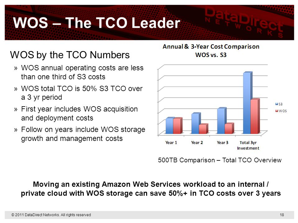 WOS – The TCO Leader WOS by the TCO Numbers »WOS annual operating costs are less than one third of S3 costs »WOS total TCO is 50% S3 TCO over a 3 yr p
