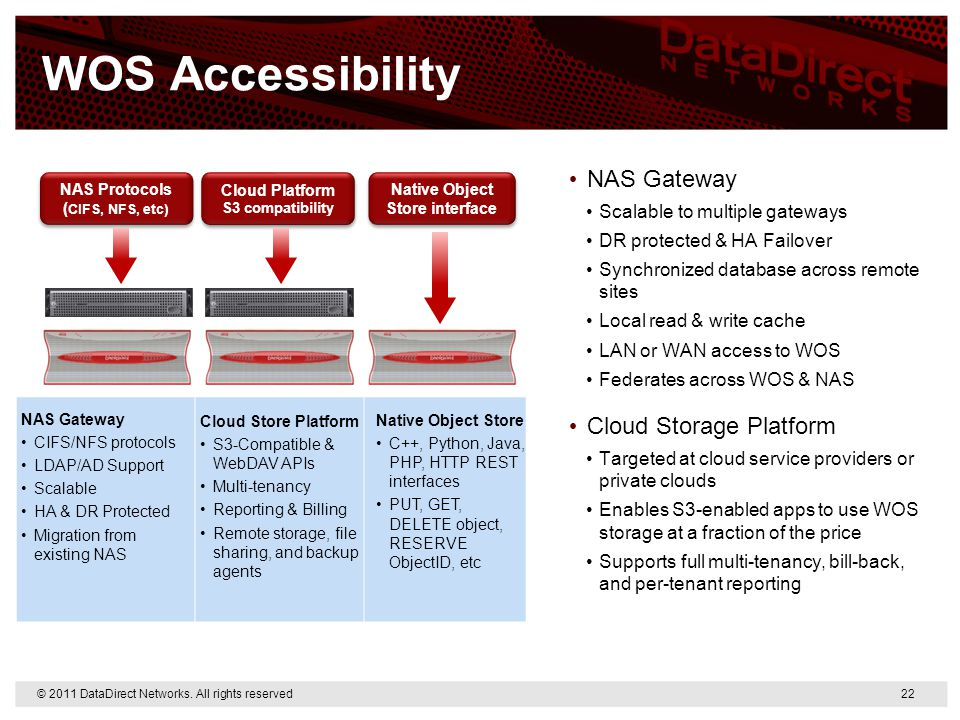 WOS Accessibility NAS Protocols ( CIFS, NFS, etc) NAS Protocols ( CIFS, NFS, etc) Native Object Store interface Cloud Platform S3 compatibility Cloud