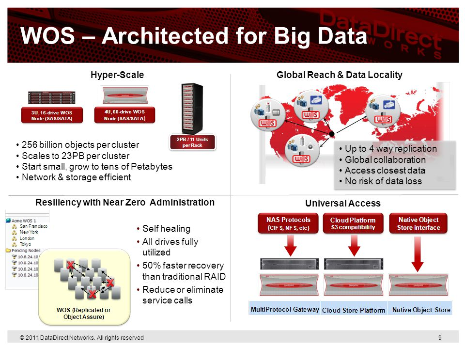 © 2011 DataDirect Networks. All rights reserved 9 WOS – Architected for Big Data 256 billion objects per cluster Scales to 23PB per cluster Start smal