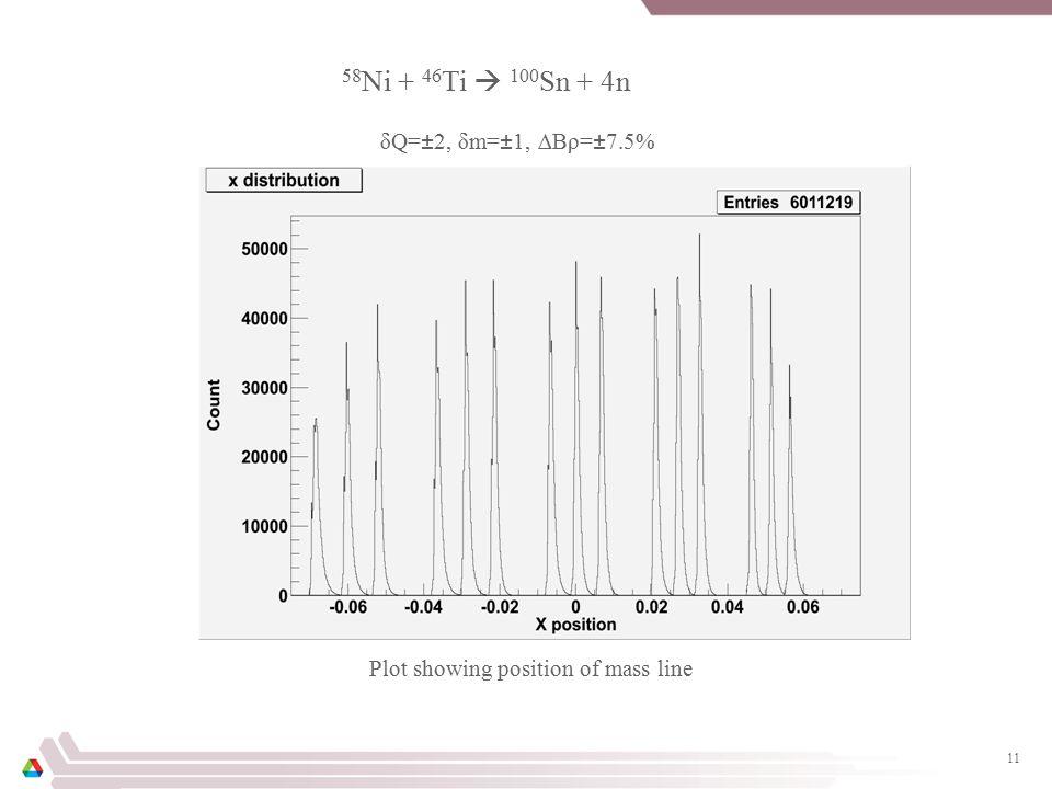 11 δQ=±2, δm=±1, ∆Bρ=±7.5% 58 Ni + 46 Ti  100 Sn + 4n Plot showing position of mass line