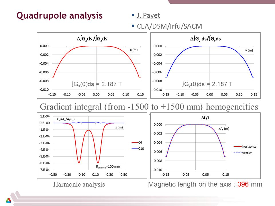 Quadrupole analysis Magnetic length on the axis : 396 mm Harmonic analysis Gradient integral (from -1500 to +1500 mm) homogeneities (red x, blue y)  G x (0)ds = 2.187 T  G y (0)ds = 2.187 T  J.