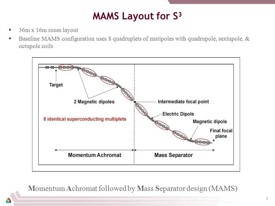 S3 Quadrupole Magnet: Double Helix Model  Effective Length = 0.197 m  Field Gradient Used = 2.29 T/m  Has negative field gradient outside magnet