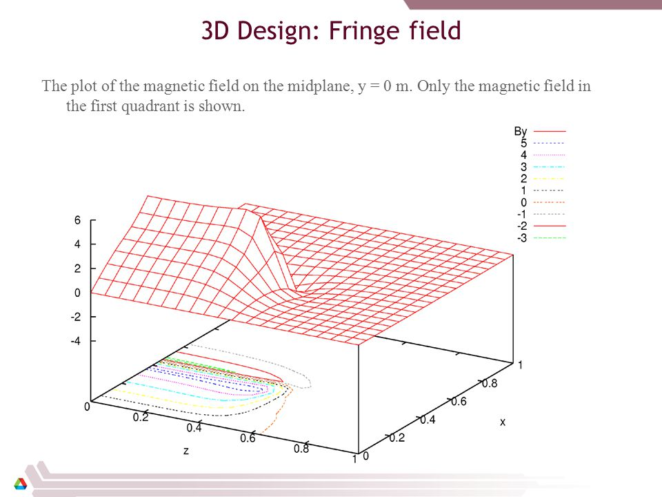 3D Design: Fringe field The plot of the magnetic field on the midplane, y = 0 m.