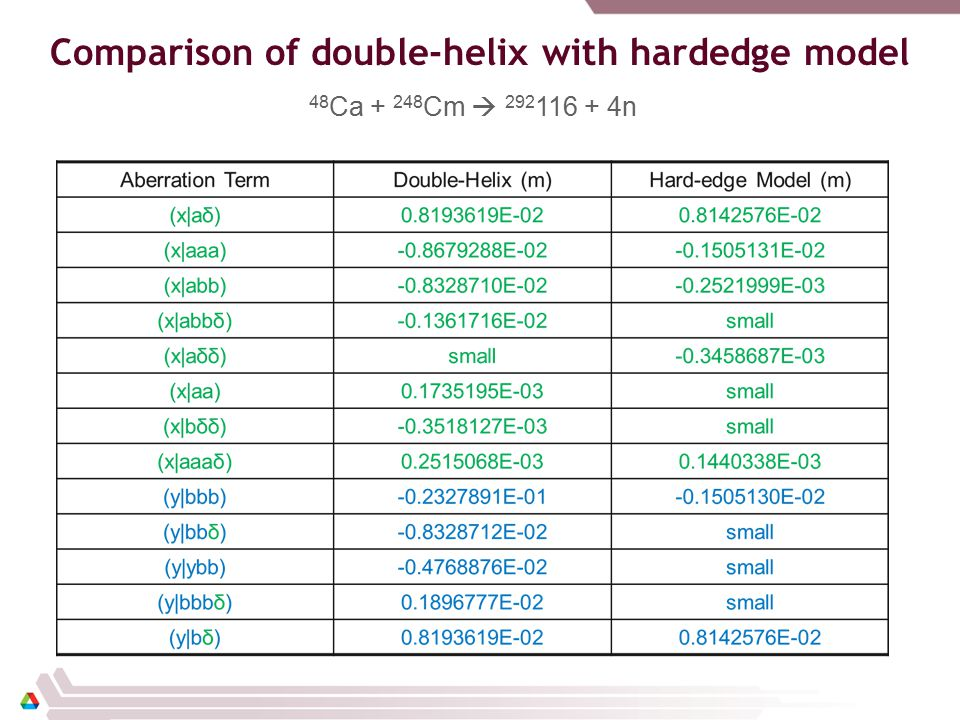 Comparison of double-helix with hardedge model 48 Ca + 248 Cm  292 116 + 4n