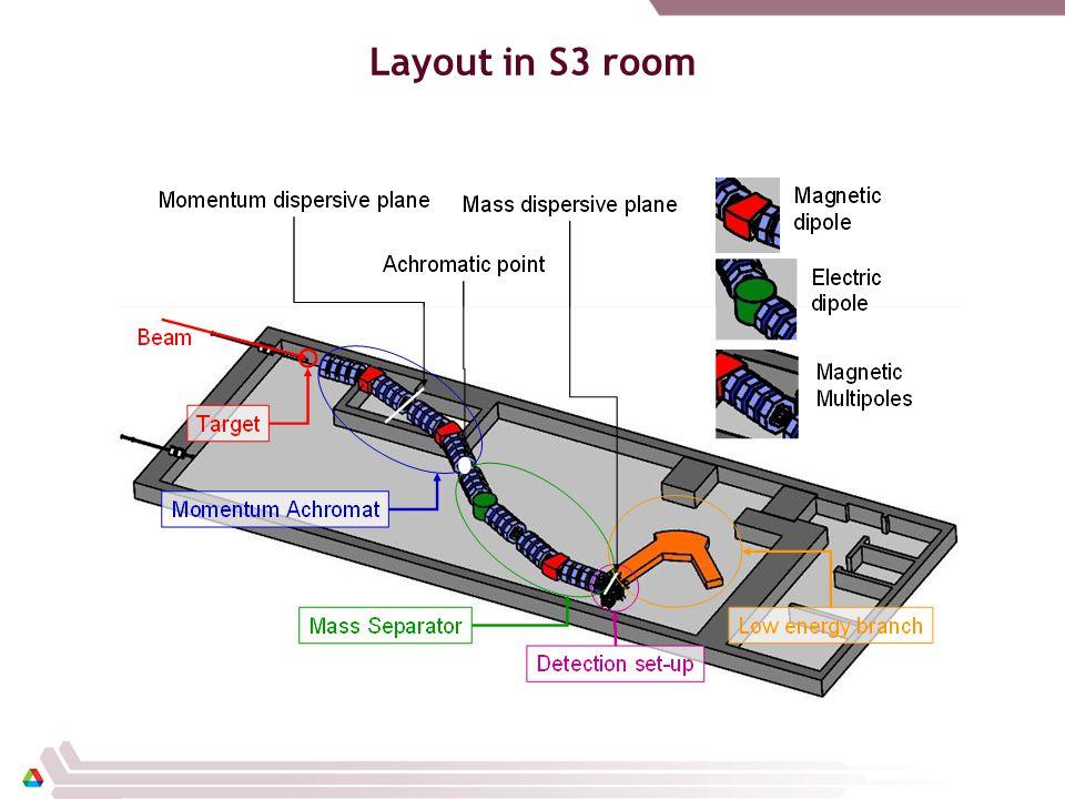 Harmonics for Quadrupole Magnet